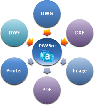AutoDWG DWGSee DWG Viewer Discount Coupon